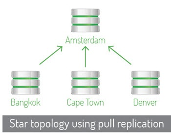 Star Topology with Pull Replication