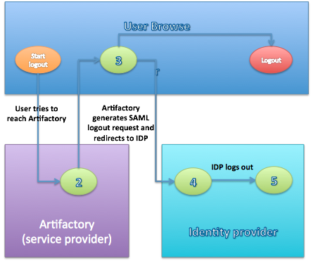 SAML SSO Integration - JFrog Artifactory - JFrog Wiki