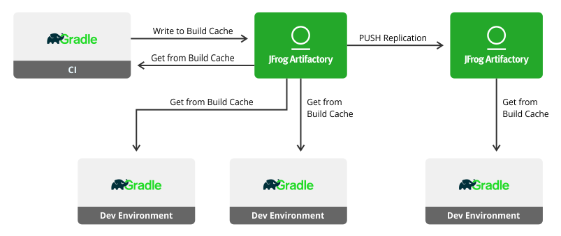 Working with Gradle - JFrog Artifactory - JFrog Wiki
