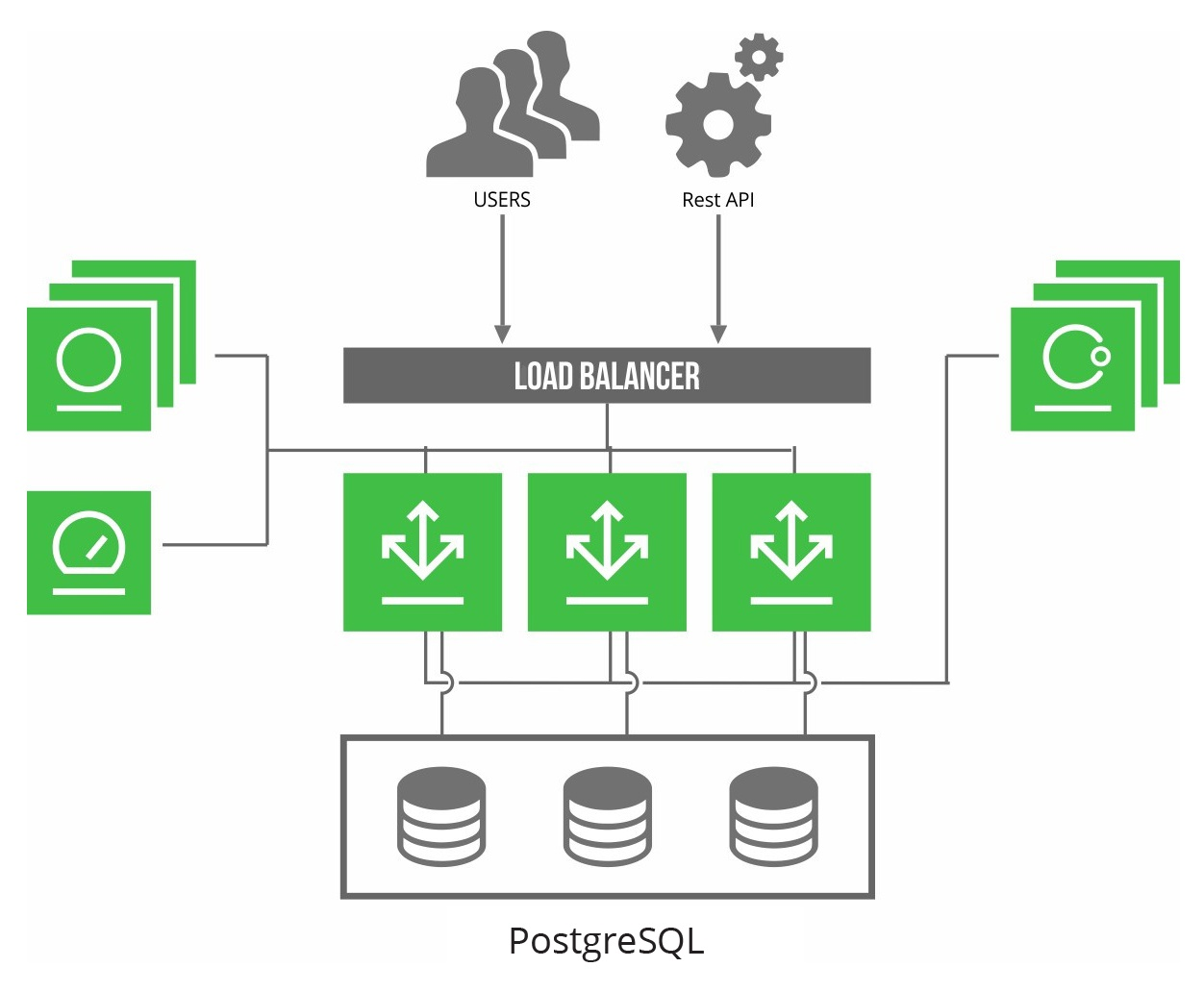 Distribution High Availability - JFrog Distribution - JFrog Wiki