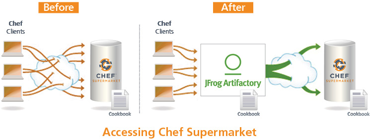 Infrastructure as Binaries: Accessing Chef Supermarket
