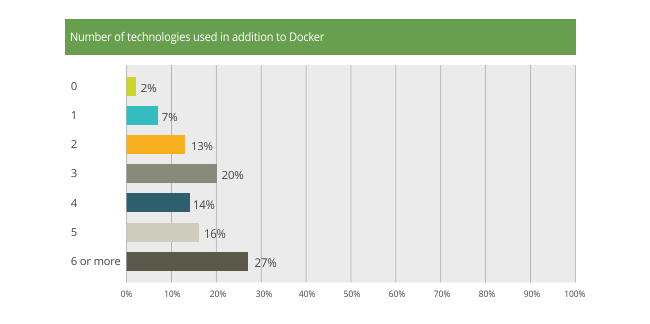 Docker is Not Alone 1