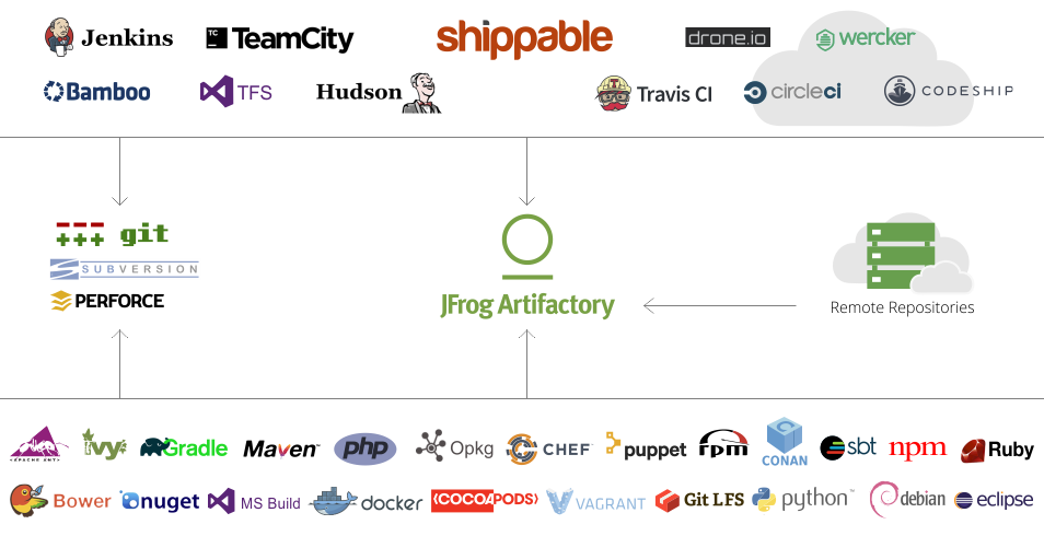 Shippable cloud platform with Artifactory