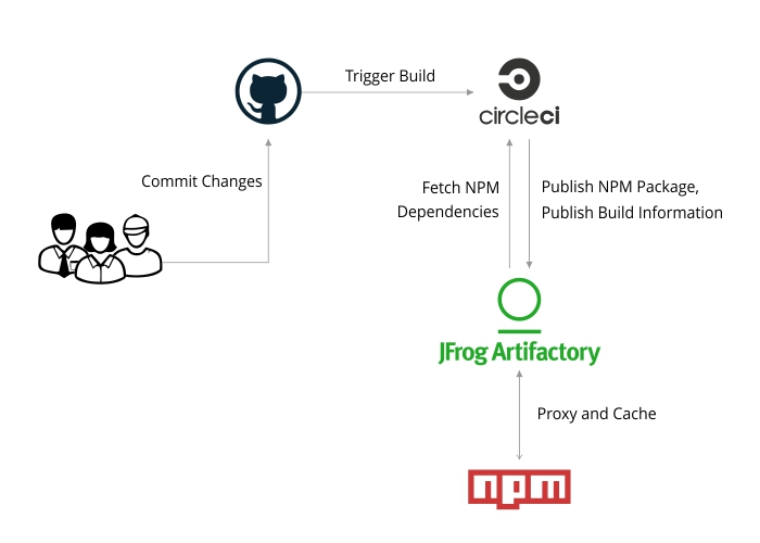 CircleCI, NPM registry, and JFrog Artifactory