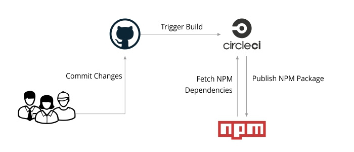 CircleCI and NPM registry