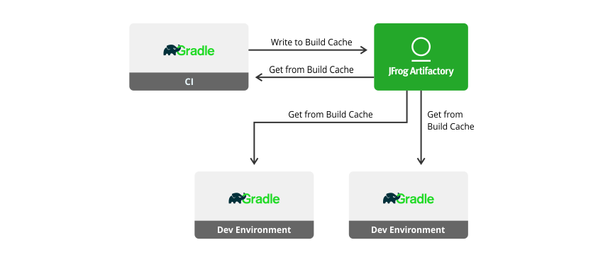 Blog] Speed Up Your Gradle Builds with JFrog Artifactory