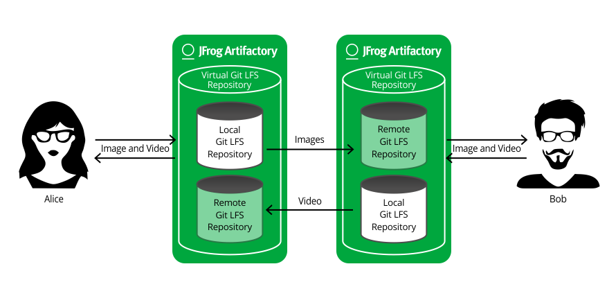 Large File Transfer - Git LFS and Artifactory