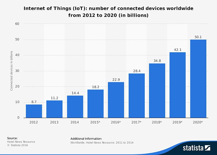 iotconnecteddevices750