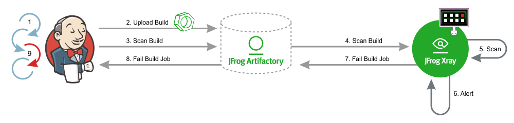 JFrog Xray CI/CD Integration