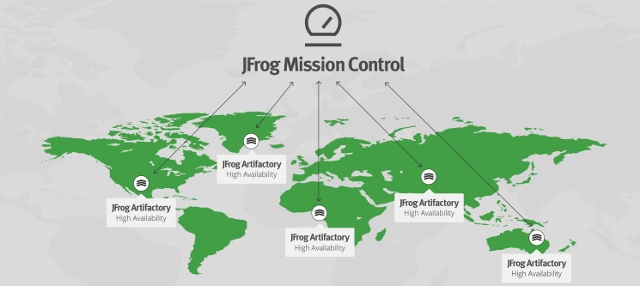 JFrog Mission Control Diagram