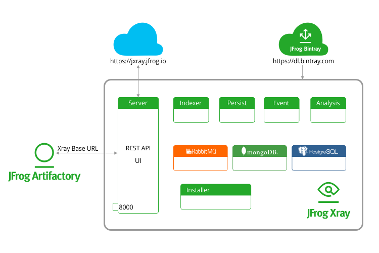 JFrog Xray Microservices Architecture