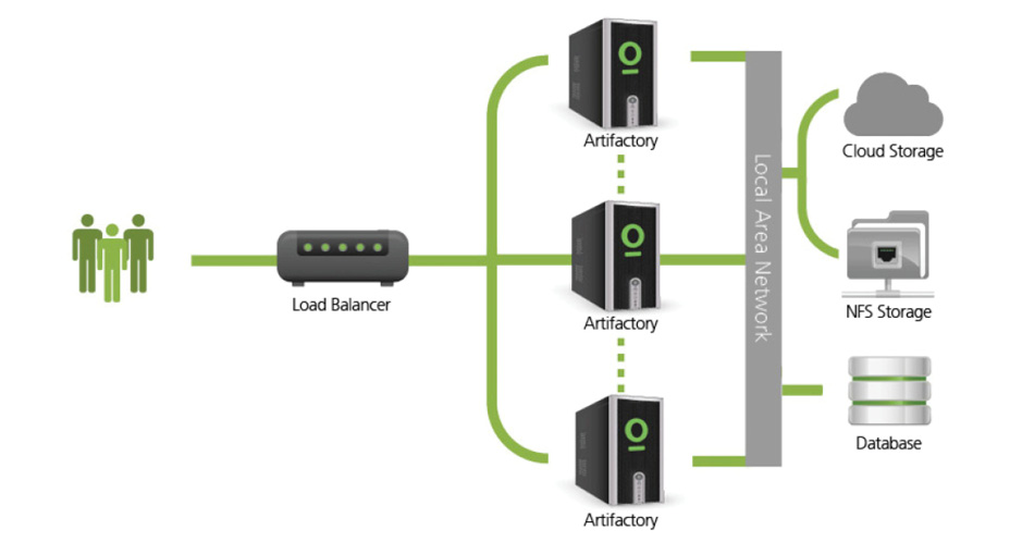 JFrog Artifactory High Availability network configuration