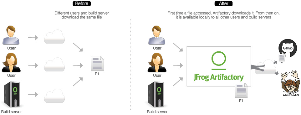 PHP Composer and JFrog Artifactory