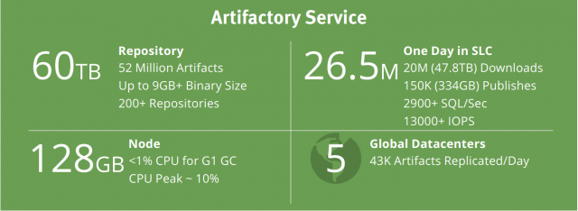 Artifactory Service