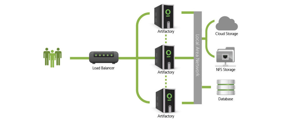 System stability and reliability with Artifactory High Availability