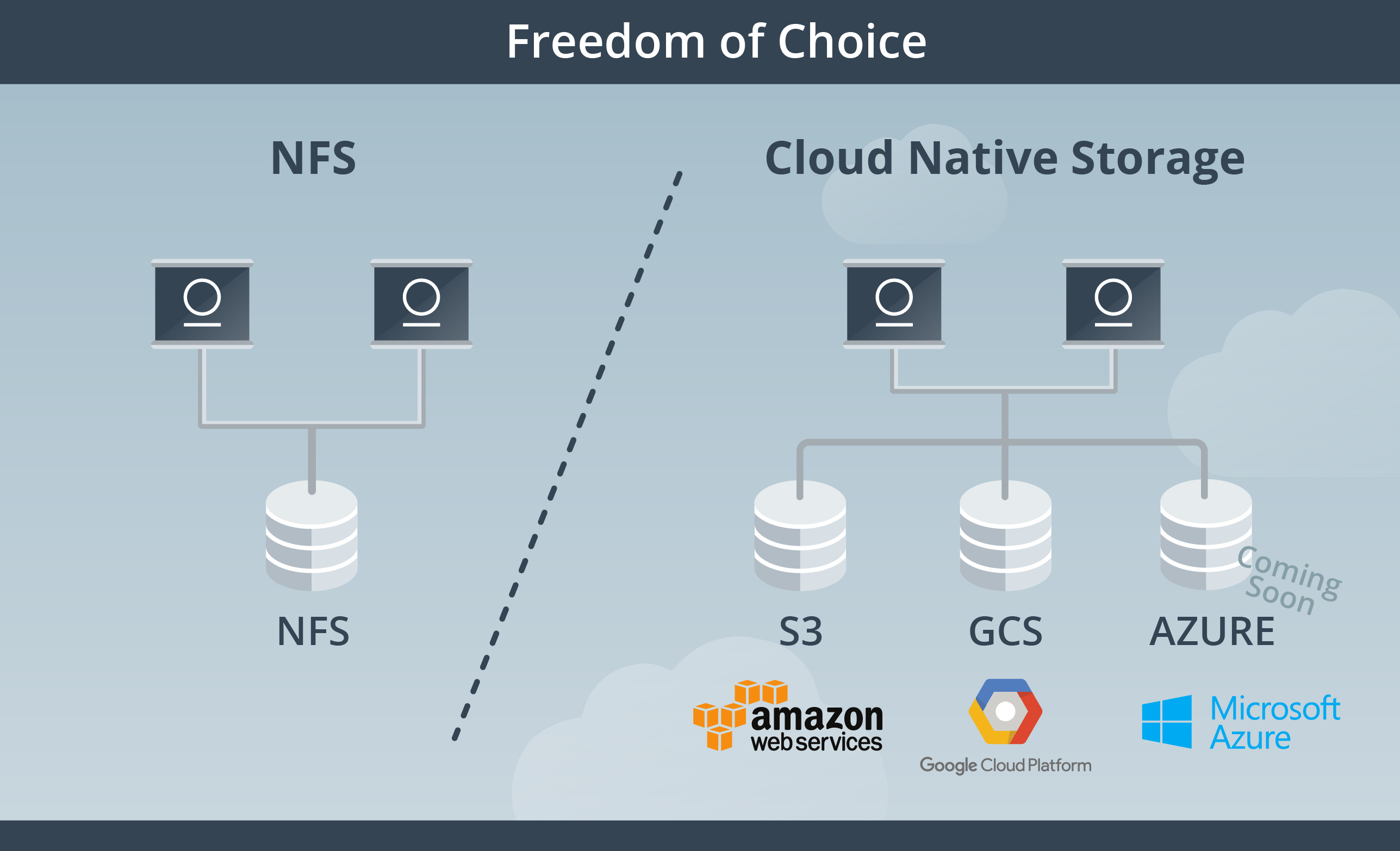 Artifactory NFS or Cloud Native