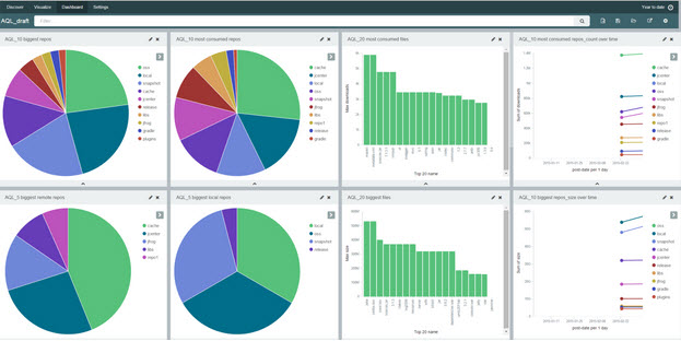 Dashboards populated by AQL