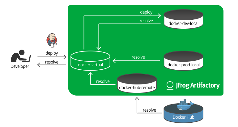 Docker registry deploy to virtual