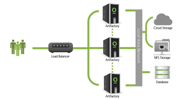 Comparing Artifactory to other Binary Repository Managers | JFrog