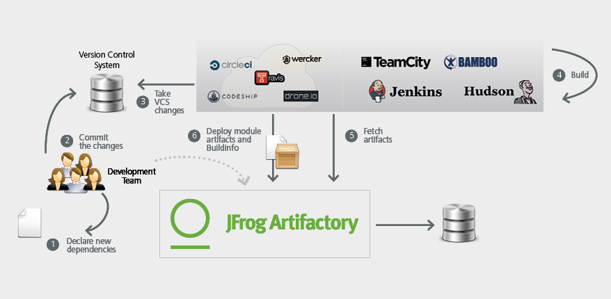 Comparing Artifactory to other Binary Repository Managers