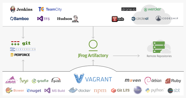 Vagrant Repositories