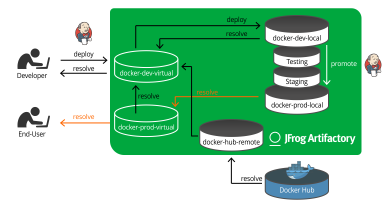 Docker registry in production