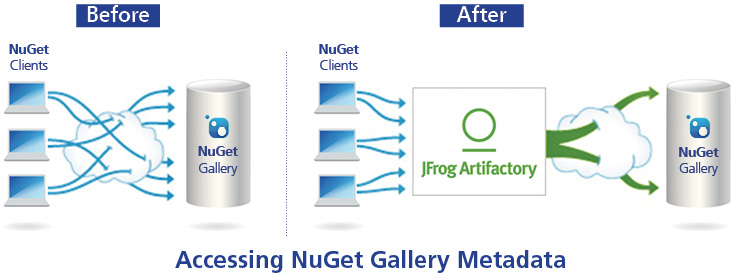 Reliable access to NuGet Gallery